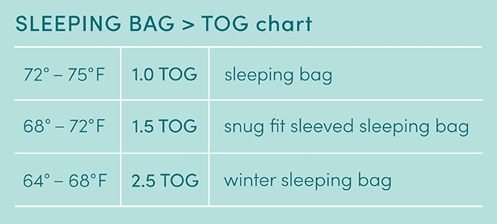 Chart showing different TOG levels