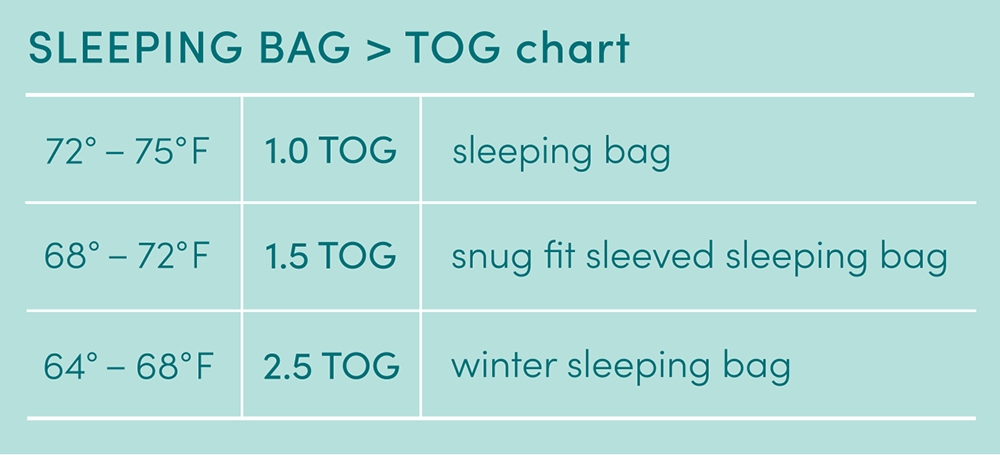 Sleeping bag TOG chart - Aden and Anais